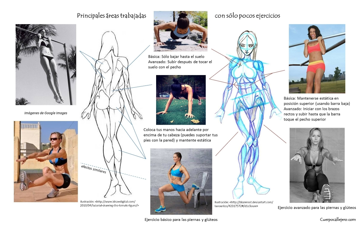 Mujeres: ¡Trabaja todo tu cuerpo obteniendo resultados más rápidos ...